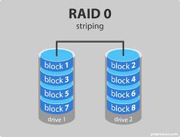 Raid در دوربین مداربسته هایک ویژن