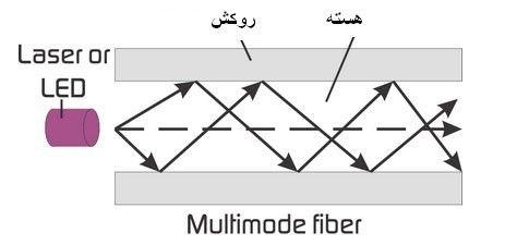 تفاوت کابل SM و MM در شبکه و کابل های فیبر نوری